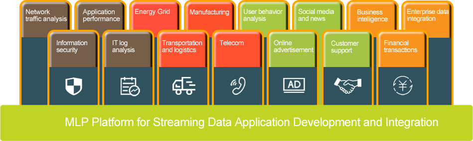 Yosemei - Stream Analytics and Machine Learning for IT and IoT